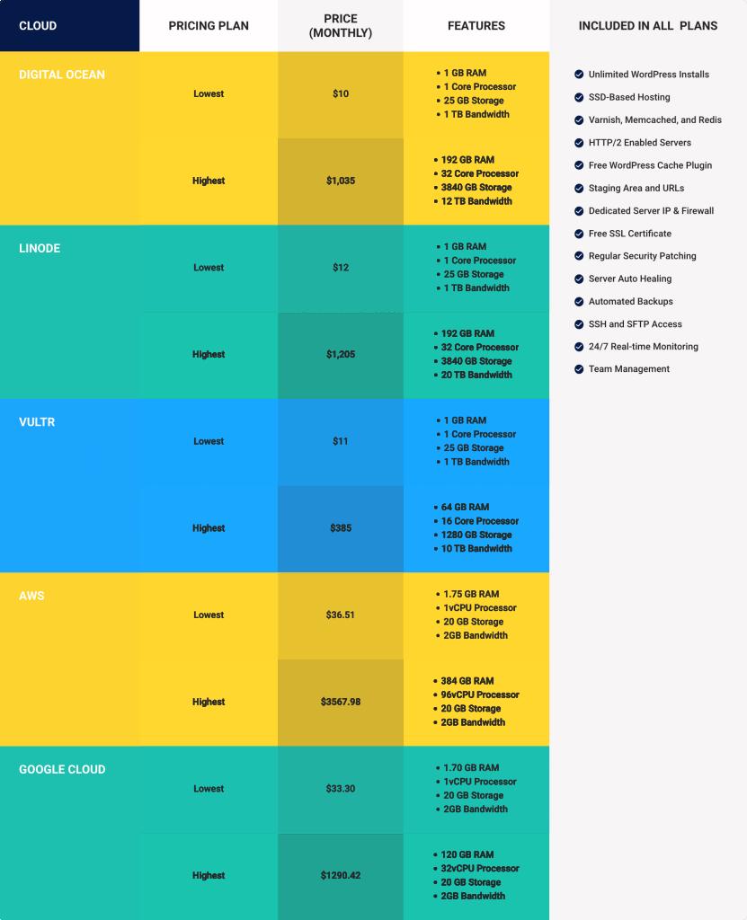cloudways pricing plans comparison
