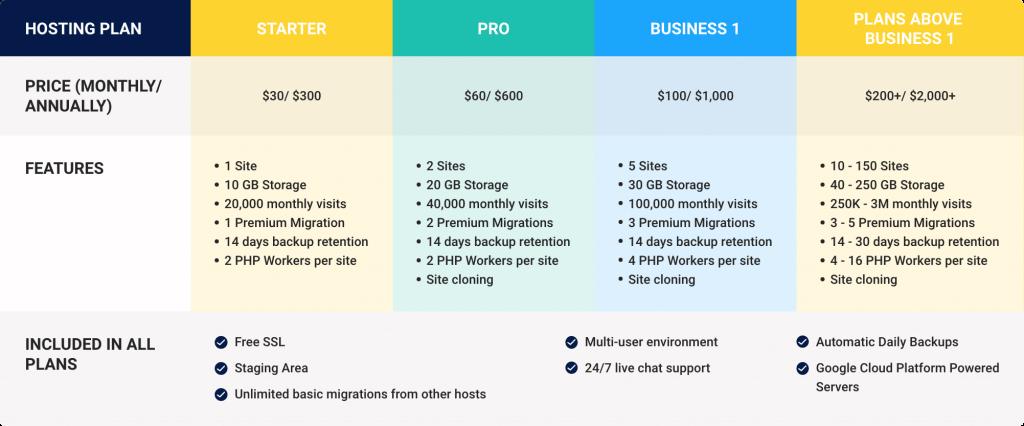 Kinsta price comparison