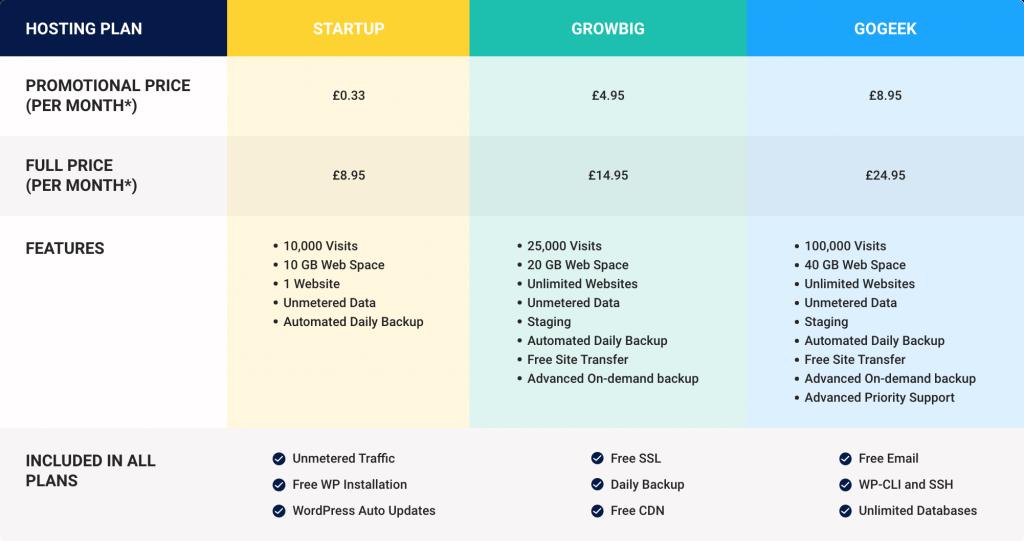 siteground price comparison