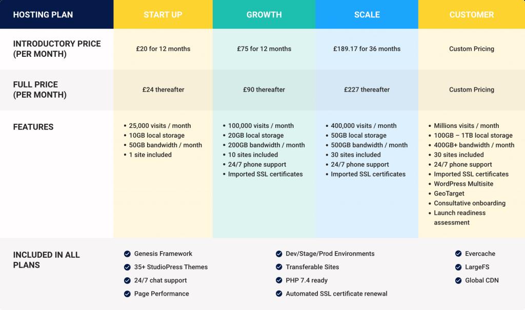 wp engine price comparison