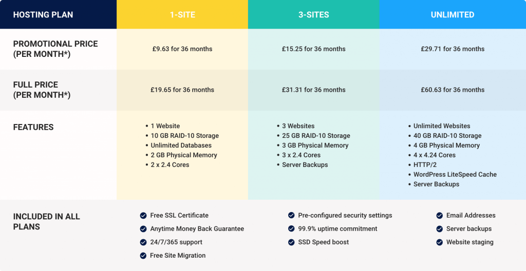 a2 managed hosting comparison