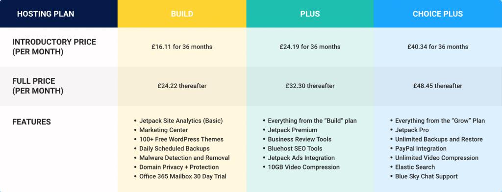bluehost managed hosting plans